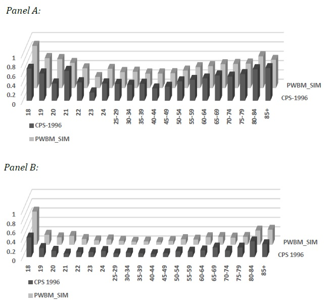 Figure 3 Marriage Prevalence with Both Spouses Being High-School Dropouts (Panel A) and between High School Dropouts and High School Educated Spouses (Panel B) Involving Single White Females in 1996 by Female Age