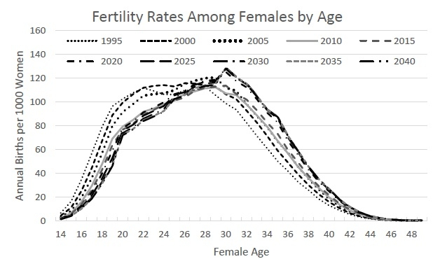 Figure 5: Historical and Projected Fertility Rates by Female Age for Selected years.