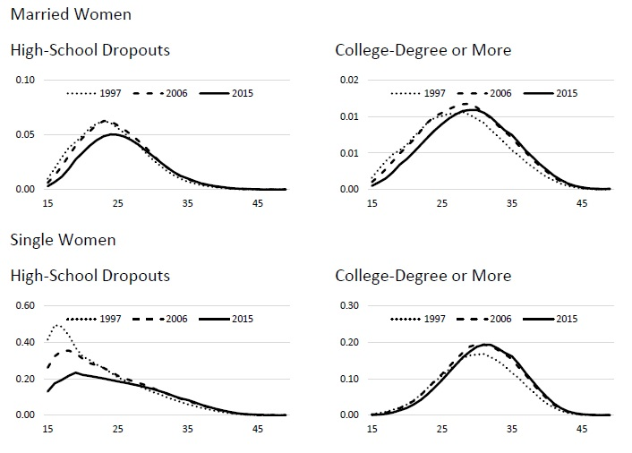 Figure 6: Differences and Changes Over Time in Fertility Rates Across Women by Age, Marital Status, and Educational Attainment: 1997, 2006, and 2015.