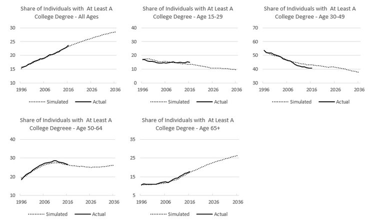 Figure 8: Share of those with a College Degree level of education by age group, 1996-2020.