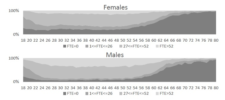 Figure 14: FTE weeks worked per year, PWBMsim 1996, by age and gender.