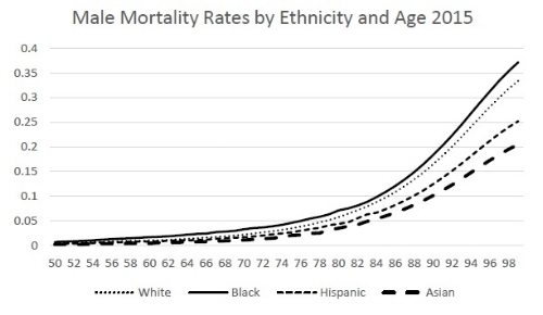Figure 10: Male 2015 Mortality Rates by Ethnicity and Age