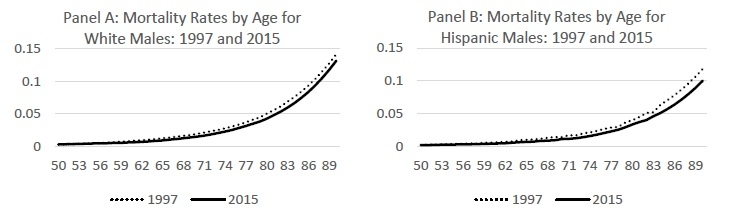 Figure 11: Mortality Decline Over Time. White Women (Panel A) and Hispanic Women (Panel B).