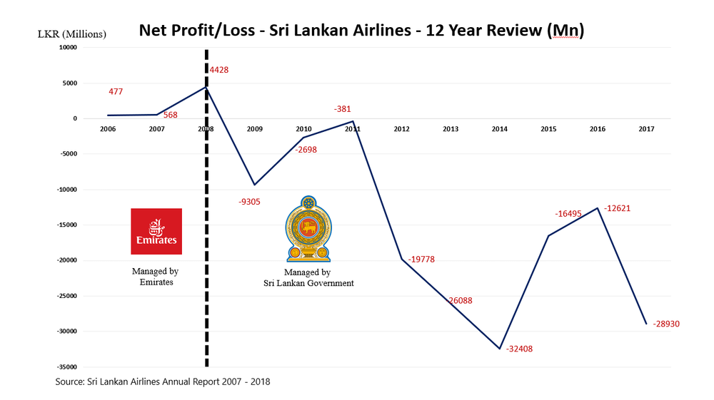 Emirates vs. SL Govt.PNG