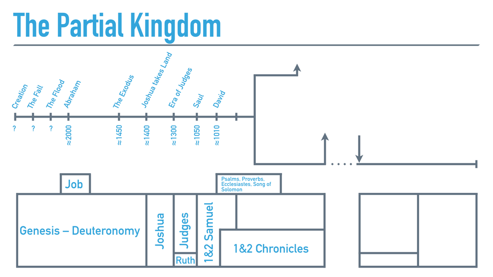 The King and His Kingdom (Bible Overview).024.jpeg