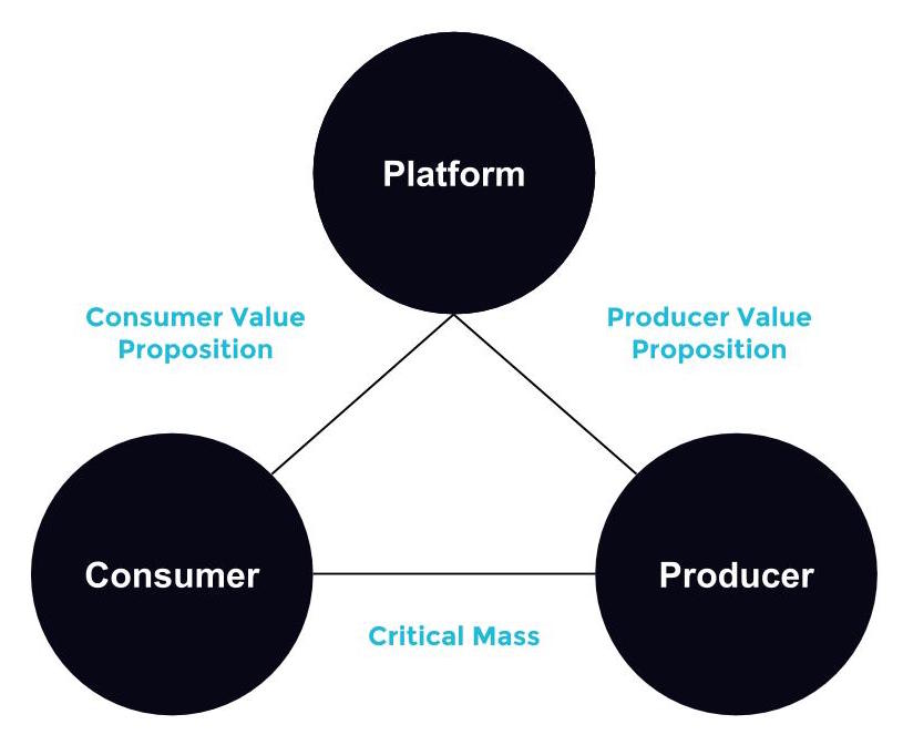 Product-marketplace fit diagram