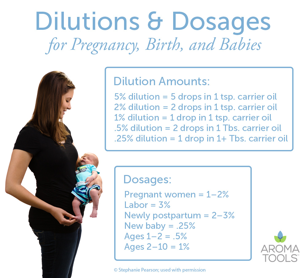 dilution chart pregnancy birth babies.jpg