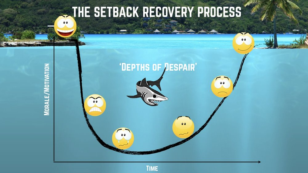 The Setback Recovery Process