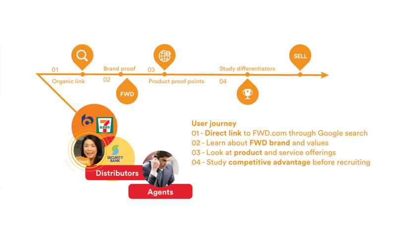 User journeys from target market research for FWD Insurance