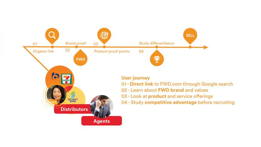user journey -