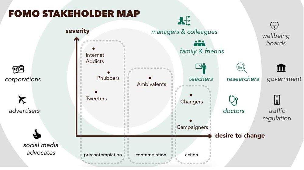 stakeholder map -