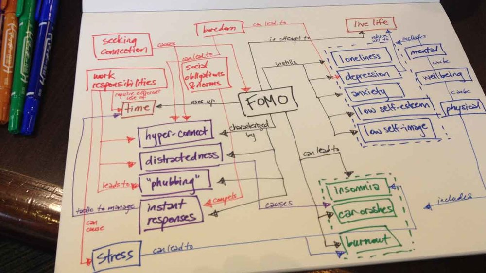 concept mapping -