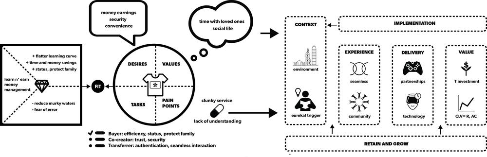 value proposition model -