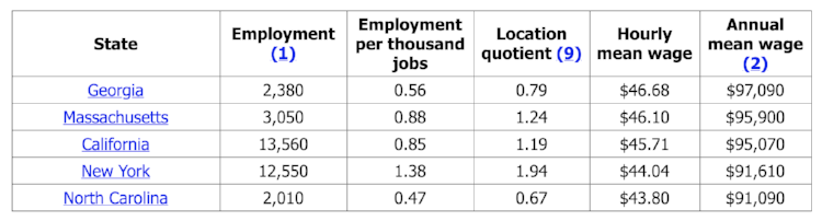 Source Occupational Employment And Wages May 2016 17 1011 Architects