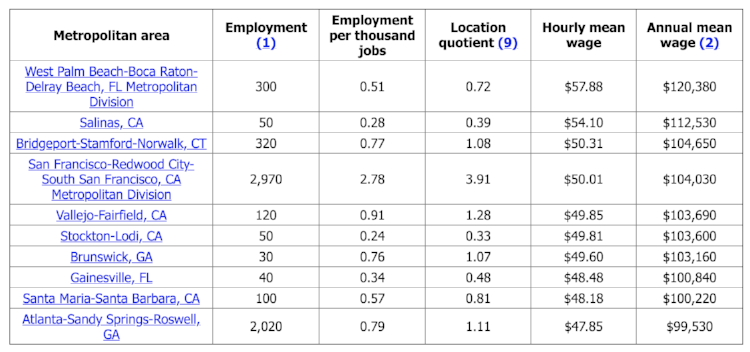 Source: Occupational Employment and Wages, May 2016. 17-1011 Architects