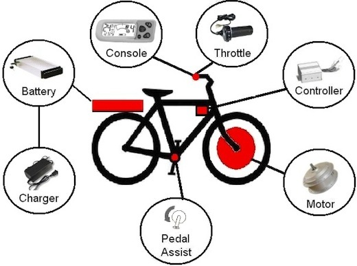 Typical electric bike components