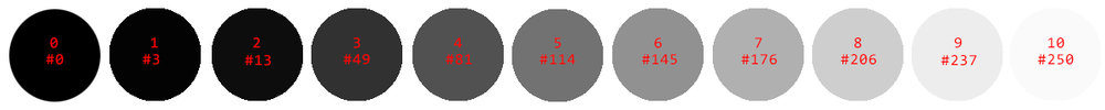 The upper number in each circle represents the Zone. The lower number represents the first RGB value that was needed to have SFX Pro display each Zone.