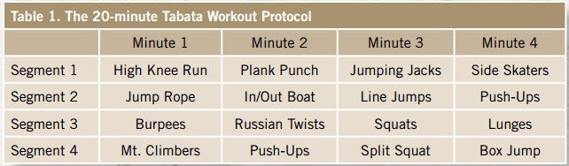source:https://www.acefitness.org/prosourcearticle/3497/is-tabata-all-it-s-cracked-up-to-be