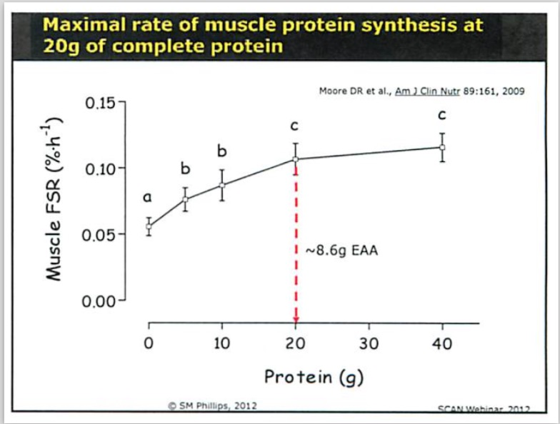 Phillips, Stuart. (2012).  Maximal rate of muscle protein synthesis at 20g of complete protein.   The Importance of Dietary Protein in Resistance Exercise-Induced Adaptation: All Proteins Are Not Created Equal .  Retrieved from http://scan-dpg.s3.amazonaws.com/resources/DOCS/webinars/2012_The_Importance_of_Dietary_Protein_in_Resistance_Exercise_Induced_Adaptation_webinar.pdf.