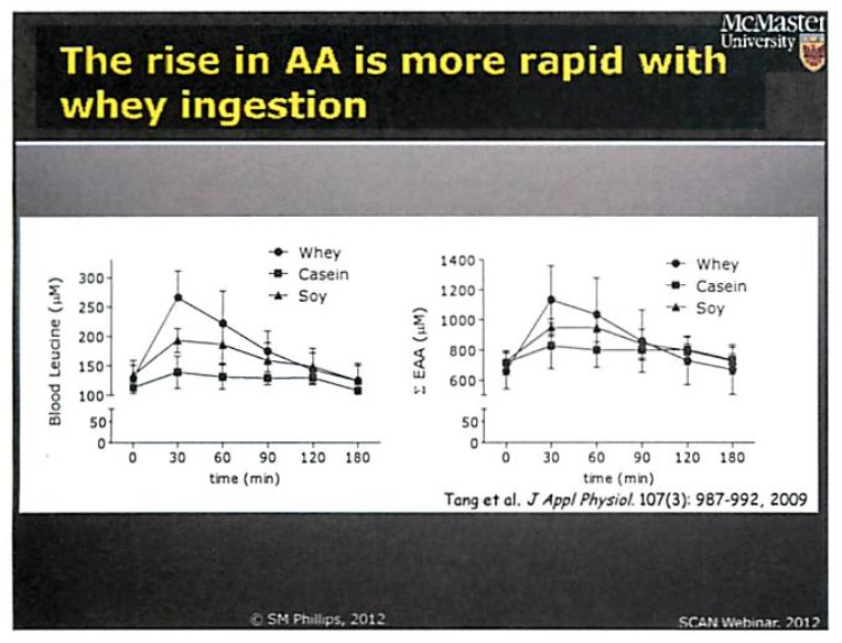 Phillips, Stuart. (2012).   The rise in AA is more rapid with whey ingestion.   The Importance of Dietary Protein in Resistance Exercise-Induced Adaptation: All Proteins Are Not Created Equal.   Retrieved from http://scan-dpg.s3.amazonaws.com/resources/DOCS/webinars/2012_The_Importance_of_Dietary_Protein_in_Resistance_Exercise_Induced_Adaptation_webinar.pdf.