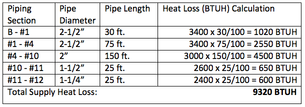 Domestic Hot Water Recirculation Part 4 Pump Sizing Example
