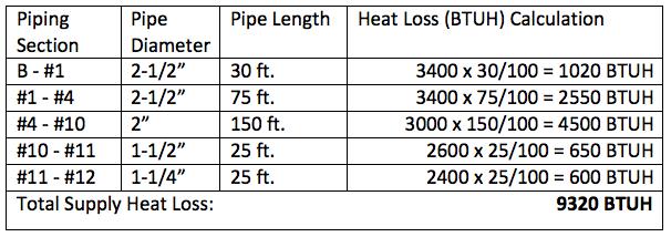 Domestic Hot Water Recirculation Part 4 Pump Sizing Example