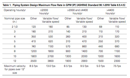 Ashrae Pipe Sizing Requirements Are Changing System