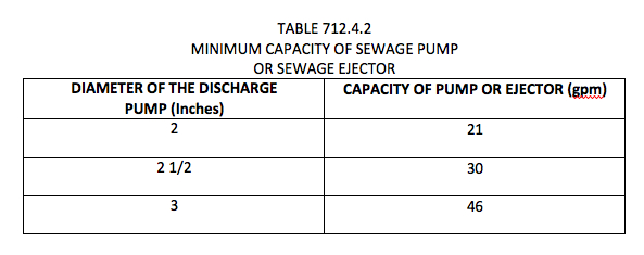 Designing commercial sewage lift stations part 1 how to for Table 6 4 minimum exhaust rates
