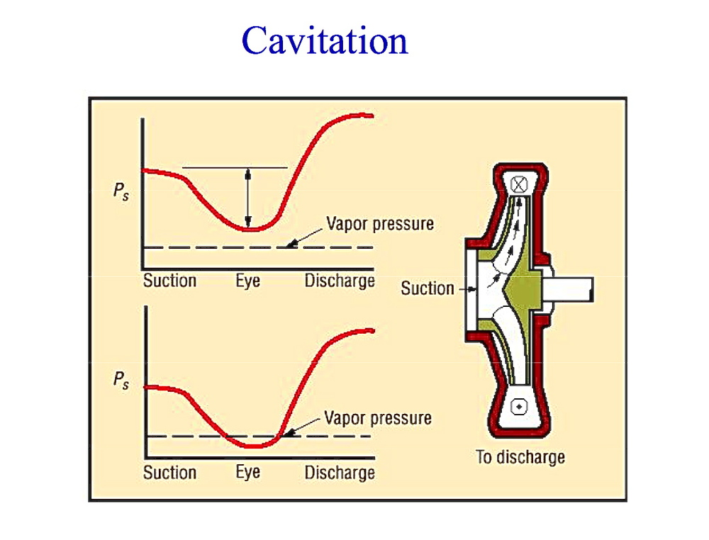 Cavitation curve.jpg