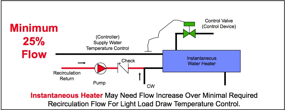 domestic hot water recirculation part 6: maintaining temperature control in  systems with steam instantaneous water heaters —