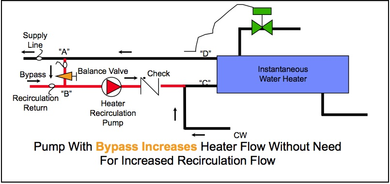 Water Bypass Diagram Product Wiring Diagrams