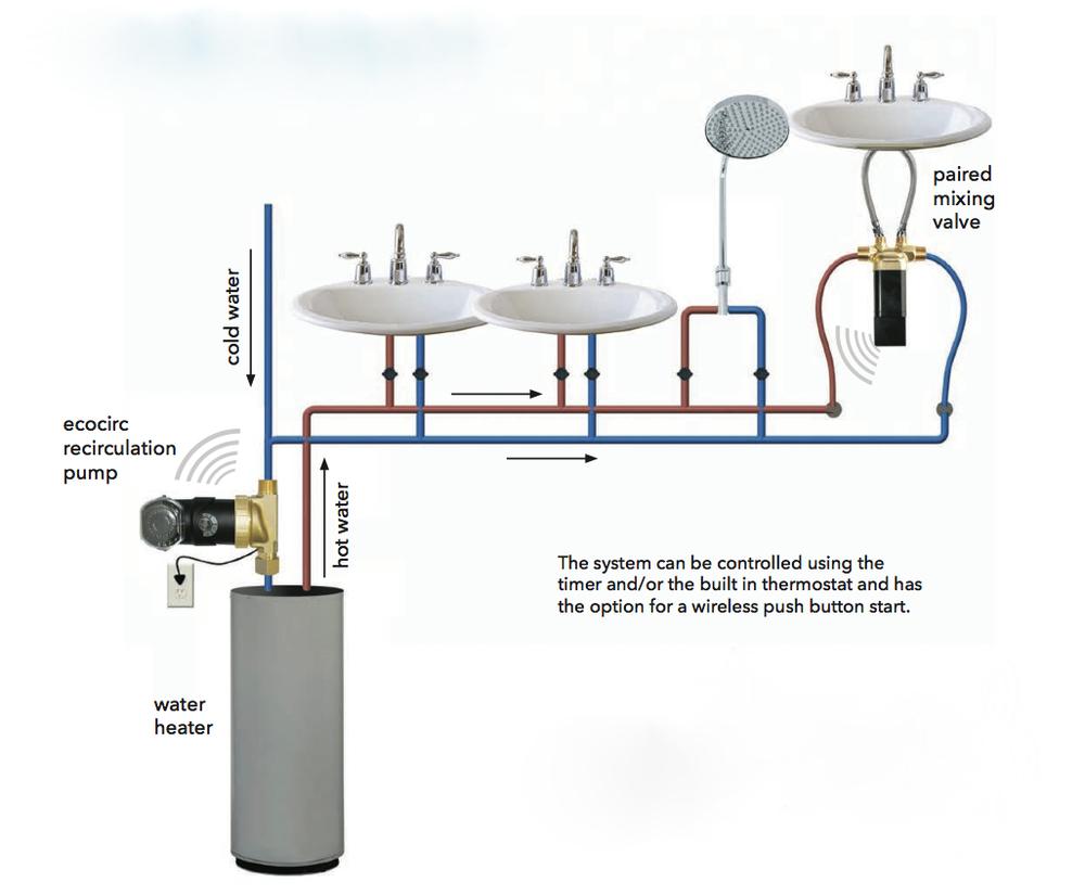 Domestic Hot Water Recirculation Part 5 Recirculation