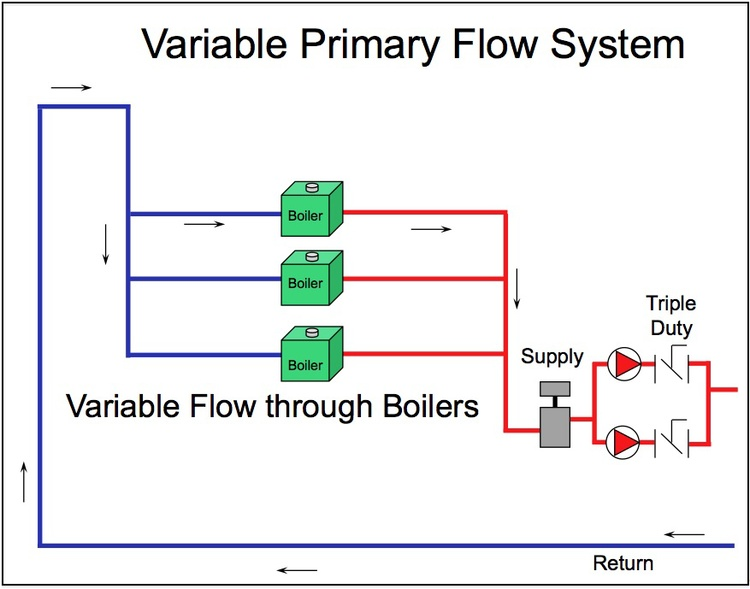 Condensing boiler plant piping design control part 2 variable figure 1variable primary flowg publicscrutiny Image collections