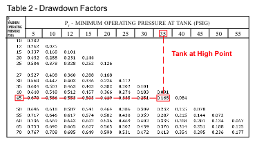 How to size a hydropneumatic tank in a pressure booster for Table 6 4 minimum exhaust rates