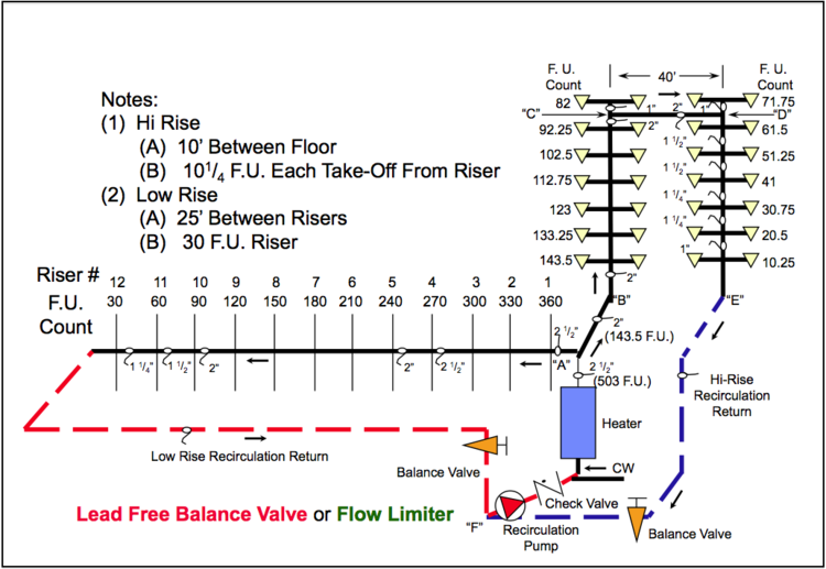 Domestic hot water recirculation part 7 balancing systems with hotel diagramg ccuart Image collections