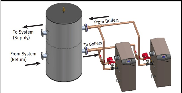 Condensing Boiler Plant Piping Design & Control Part 5: How To Size ...