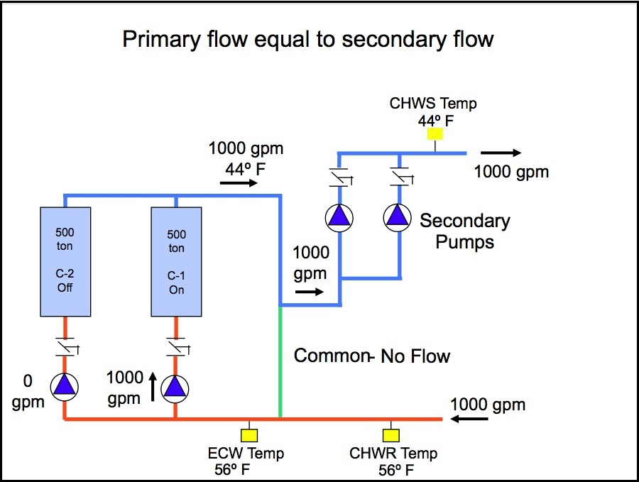 Understanding Primary Secondary Pumping Part 4 What