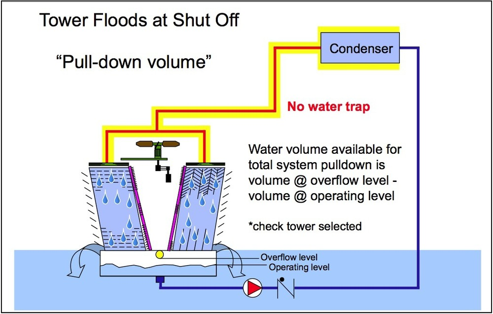 Part 11_Tower floods at shut-off.jpg