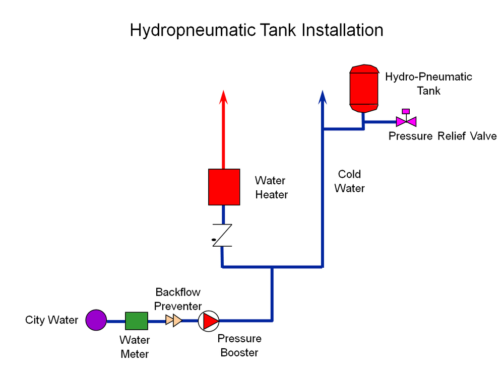 Hydropneumatic_Tank_Installation.jpg