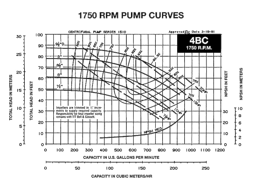 how to read a pump curve  u2013 part 1