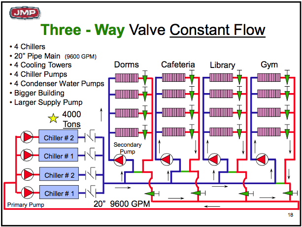 Haileyhailey besides Cell Membrane And Transport 52246921 likewise 1990885 additionally Wide Body 1st Gen 25980 furthermore Hydronic Balancing Part 2 Making The Most Of System Diversity. on primary and secondary pumps