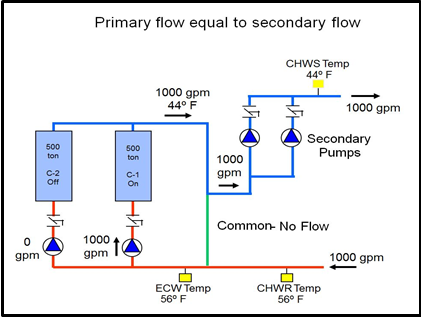 Understanding Primary Secondary Pumping Part 3 Avoiding