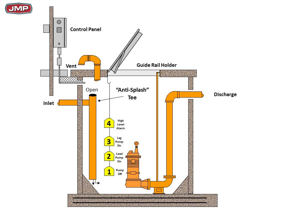 Commercial Sewage Lift Stations Part 5 - System Components —