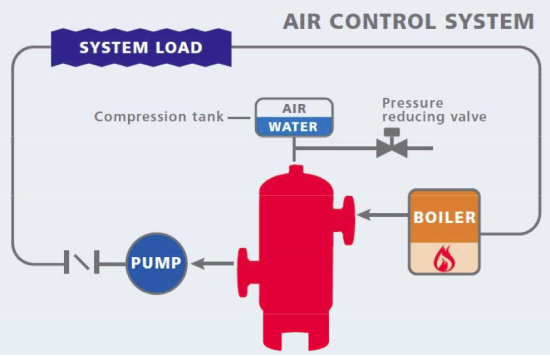 Air Management and Pressurization Part 2 – Air Control versus Air ...