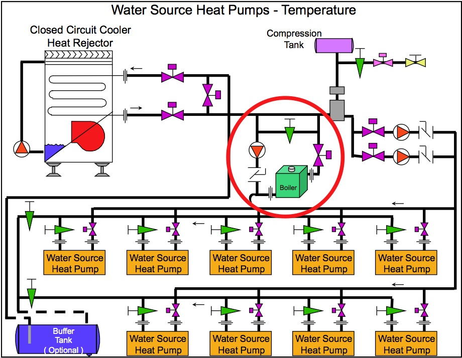 Energy efficient hot water boiler plant design part 6 for Best heating source for home