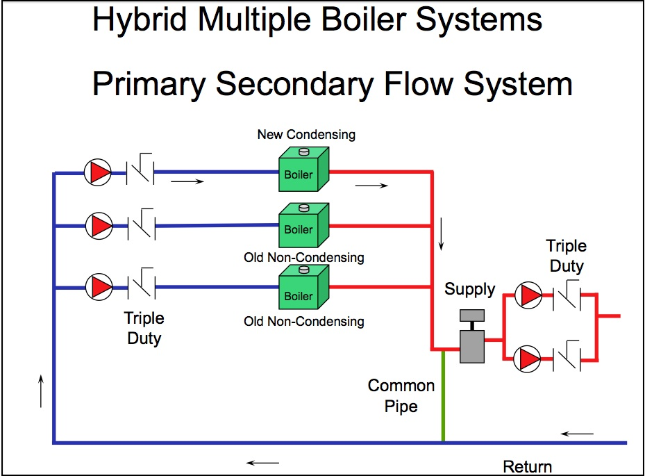 Energy Efficient Hot Water Boiler Plant Design Part 6 Best