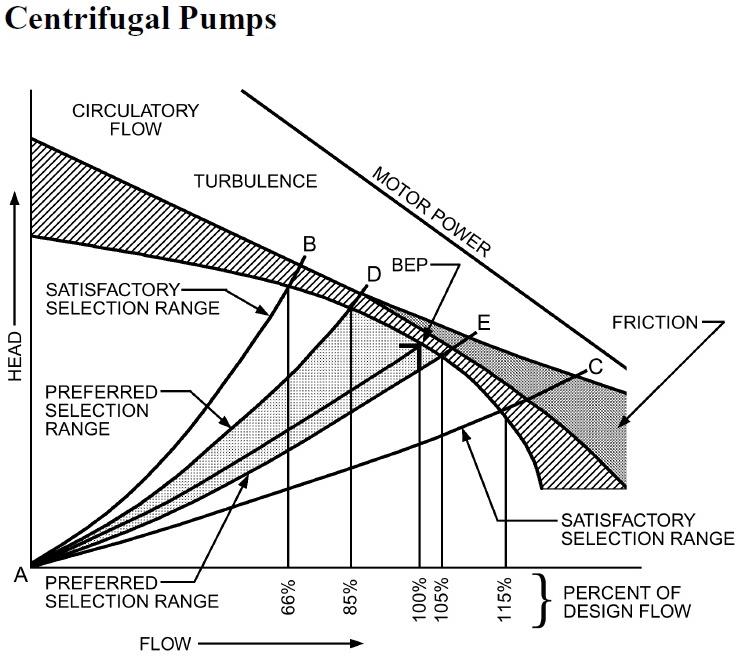 ASHRAE_Pump_Chart.jpg