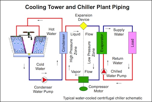Cooling Tower And Condenser Water Design Part 1 The