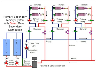 Understanding Primary Secondary Pumping Part 6 5 Ways To