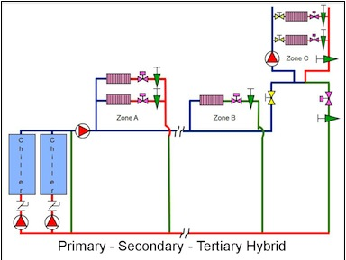 Primary-Secondary-Tertiary_Hybrid.jpg